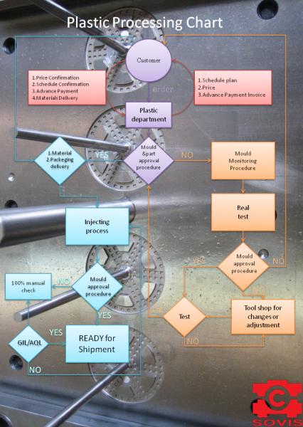 Plastic Processing Chart